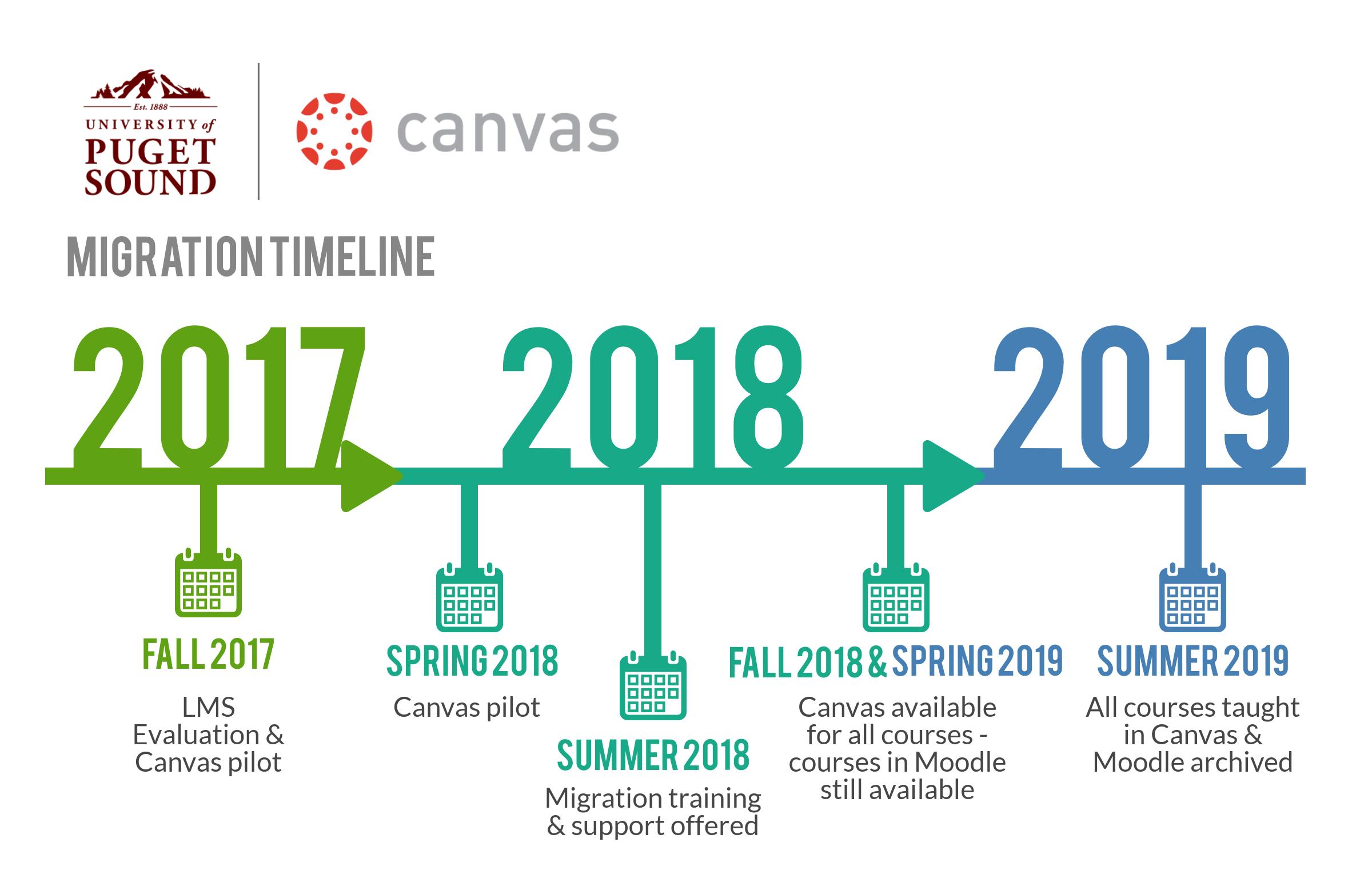 Puget Sound Canvas Migration Timeline
