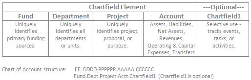 Chartfield Elements