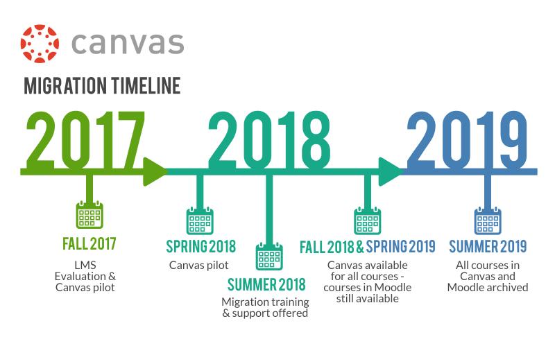 Canvas Migration Timeline
