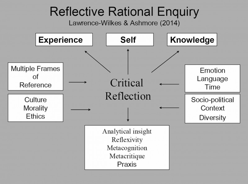 reflection maps and e